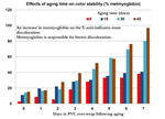 PQ_ProjectSummary_2011-Effects-of-Aging-on-the-Color-Intensity-and-Stability-of-Beef-2 - Graph-1